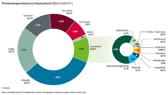 primärenergie2013-660
